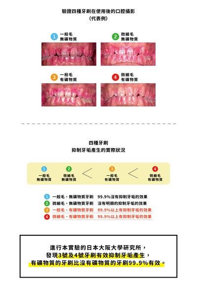 進行本實驗的日本大阪大學研究所, 發現3號及4號牙刷有效抑制牙垢產生, 有礦物質的牙刷比沒有礦物質的牙刷99.9%有效。