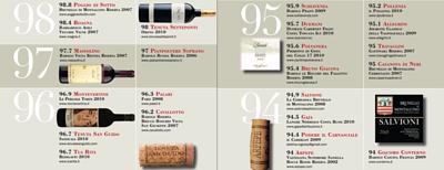 top Italian wines