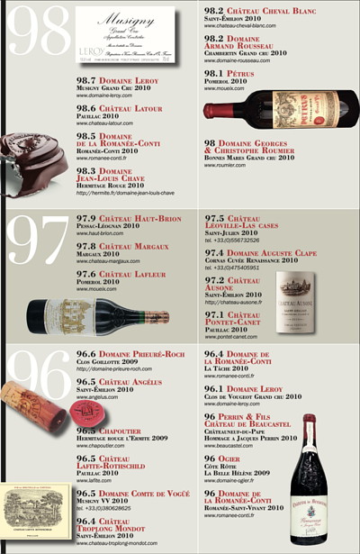 Top France Wines