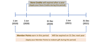 swanselect membership reward expiry date