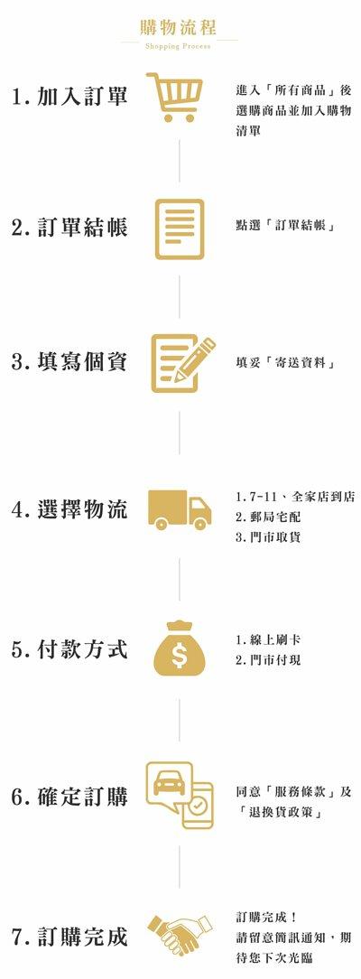 汽車醫美購物流程
