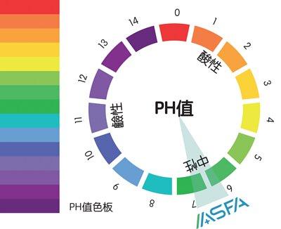 ASFA分子消毒噴霧pH值為中性