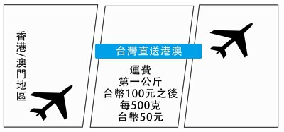 誠舖台灣航空直送香港澳門,運費每一公斤一百元