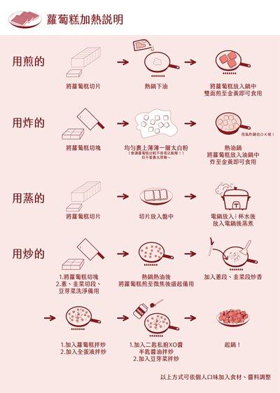 蘿蔔糕加熱說明