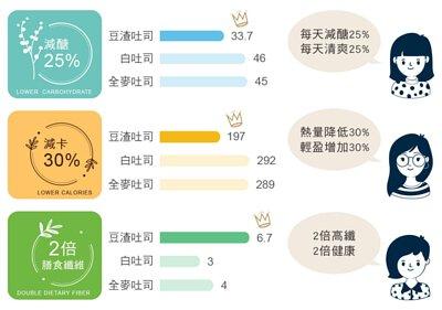 localoca 減醣減卡豆渣輕吐司麵包,與其他吐司烘焙差異,比一比就知道,減醣25%、熱量降低30%,2倍高纖。