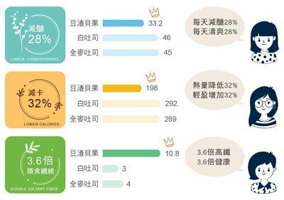 localoca 減醣減卡豆渣輕貝果,與其他吐司烘焙差異,比一比就知道,減醣28%、熱量降低32%,3.6倍高纖。