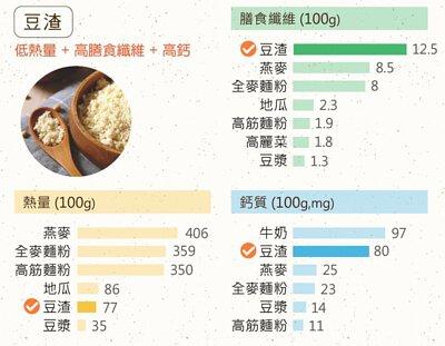 豆渣的營養價值相當高,不僅熱量低、低脂肪,還有豐富的膳食纖維,而豆渣所含的鈣質更是豆漿的5倍!