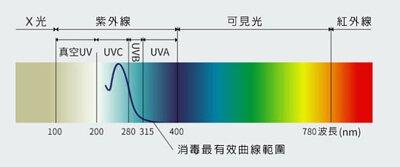 紫外線波長-UVA-UVB-UVC