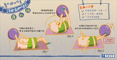 夏日纖體特輯,教你手腳並用瘦肚操,仰躺瑜珈墊上,雙手往頭頂伸直抓住彈力球,慢慢縮緊腹部,雙腳同時向上抬並接住球,夾穩後手腳同時下降,即可再次抬起將球交付給手,3到5下為一個循環,每天共作兩循環.
