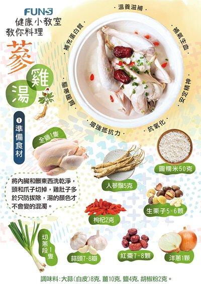 芳茲健康小教室來教你如何煮蔘雞湯,溫和滋補、補氣生血、驅寒暖胃、增強抵抗力,好處多多,你一定要來試試看。