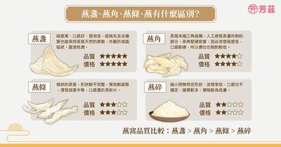 常常在市面上看到許多種類以及外觀的燕窩,為什麼一樣是燕窩但樣子和名稱卻不同呢?讓營養師帶我們一起來了解!這些名稱不同的燕窩,最大的差異就在於浸發的程度、口感以及價格上的不同。