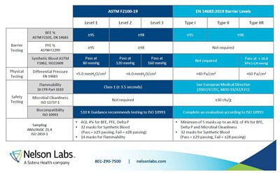 nelsonlabs-medical face mask tests and requirements