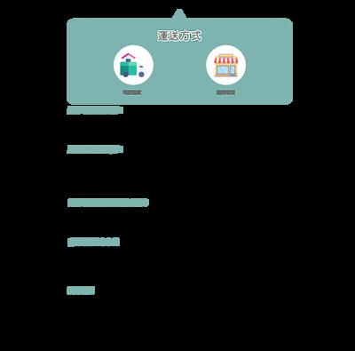 OkayTake運送方式 宅配到家可選擇貨到付現或是線上刷卡 超商取貨可使用線上刷卡完成付款後到指定超商取貨 大約1~5個工作天內可以送達