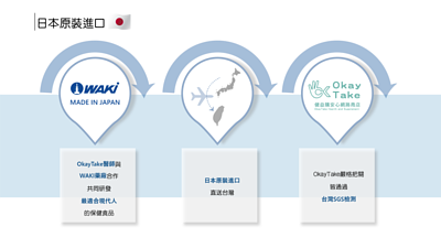 OkayTake醫師與 WAKI藥廠合作 共同研發 最適合現代人 的保健食品  日本原裝進口 直送台灣消費者手中  OkayTake嚴格把關 皆通過 台灣SGS檢測