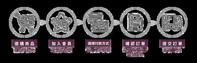 購物流程:選購商品加入購物車>加入會員>選擇付款及運送方式>確認訂單>訂單出貨!