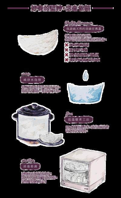 好春燕窩保證純天然的頂級官燕盞,絕不添加防腐劑、絕不刷膠、絕不漂白、絕不添加結蘭膠及增稠劑、絕不添加任何化學添加物,提供您最天然的鮮燉燕窩