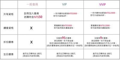 VIP會員制度說明