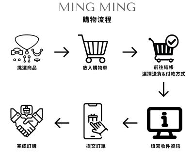 MING MING購物流程