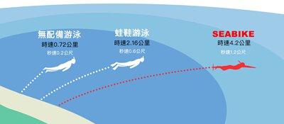 水中自行車游泳時最快能夠到達時速4.2公里